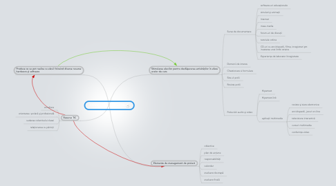 Mind Map: COMPUTER - EDUCATIE
