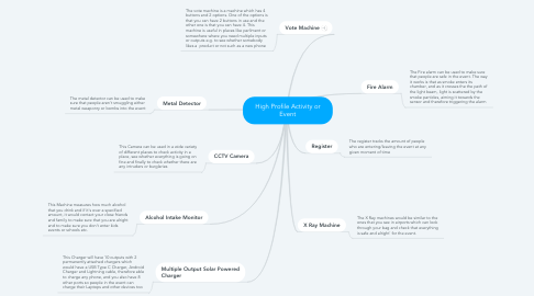 Mind Map: High Profile Activity or Event