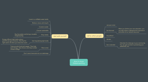 Mind Map: How to slope Global warming