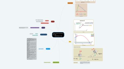 Mind Map: Temas vistos en el tercer periodo                            Pablo Marín 10A