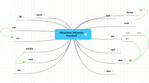 Mind Map: Filesystem Hierarchy
