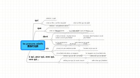 Mind Map: les pronoms relatifs 関係代名詞