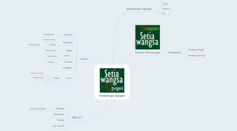 Mind Map: Setiawangsa Qpages