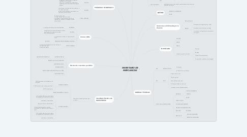 Mind Map: INVENTARIO DE MERCANCÍAS