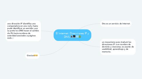 Mind Map: El internet: Direcciones IP y DNS.📱💻⌨🔋