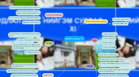 Mind Map: Нийгэм судлал 11