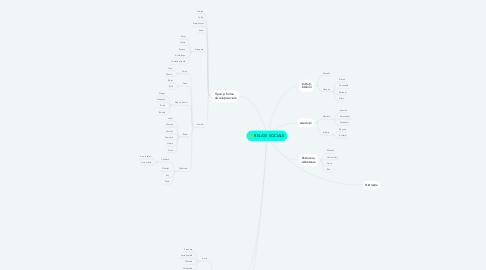Mind Map: RELAȚII SOCIALE