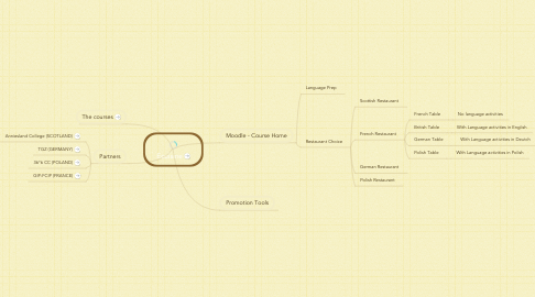Mind Map: Ecuisine