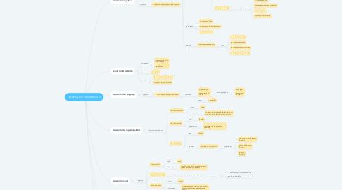 Mind Map: TEORÍAS del DESARROLLO