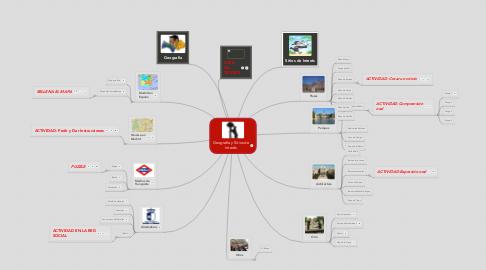 Mind Map: Geografía y Sitios de Interés