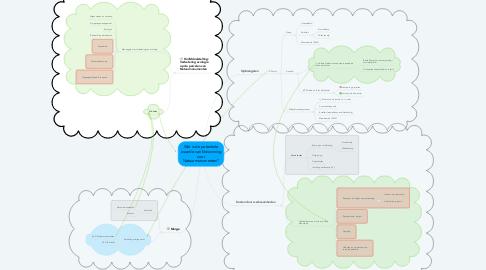 Mind Map: Wat is de potentiele waarde van kleiwinning voor Natuurmonumenten?