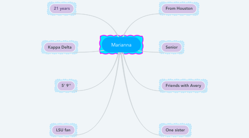 Mind Map: Marianna