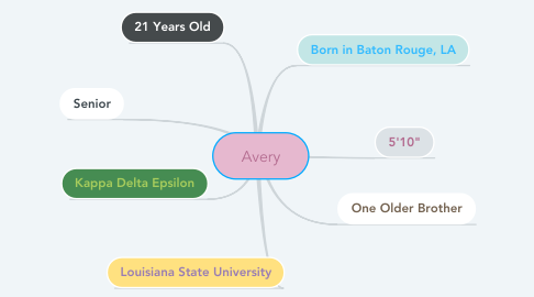 Mind Map: Avery