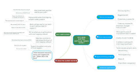 Mind Map: 2019 MIND MAPPING SOFTWARE TRENDS SURVEY