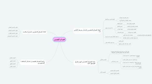 Mind Map: اقسام التفسير