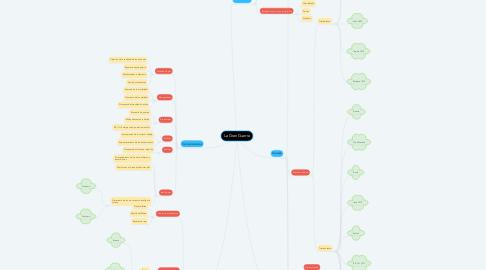 Mind Map: La Gran Guerra