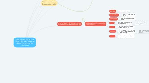 Mind Map: ELEMENTOS JURÍDICOS Y ADMINISTRATIVOS PARA LA CREACIÓN DE UN CLUB DEPORTIVO