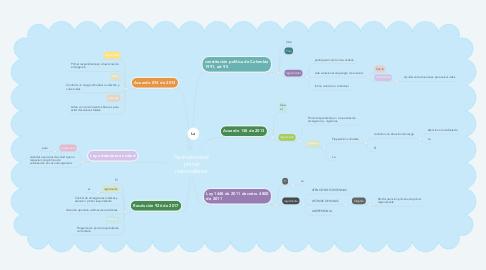 Mind Map: Normatividad  primer respondiente.