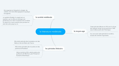 Mind Map: la littérature médiévale