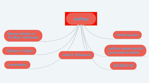 Mind Map: JosPizza