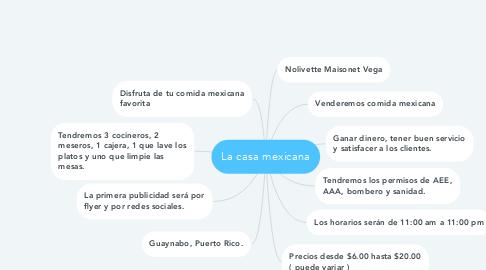 Mind Map: La casa mexicana