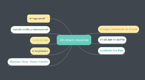 Mind Map: Abraham cousines