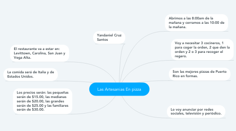 Mind Map: Las Artesanias En pizza
