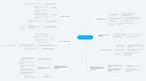 Mind Map: CODE OF ETHICS