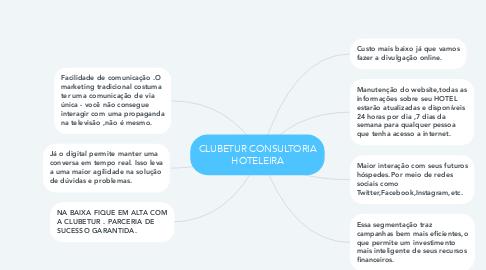 Mind Map: CLUBETUR CONSULTORIA HOTELEIRA