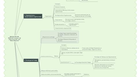 Mind Map: PSICOLOGÍA DEL TRABAJO. Contexto del campo de acción. Ana Estor Grupo 46