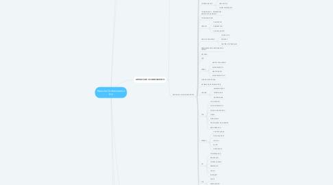 Mind Map: Base de Conhecimento RH