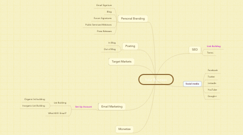 Mind Map: Your Business