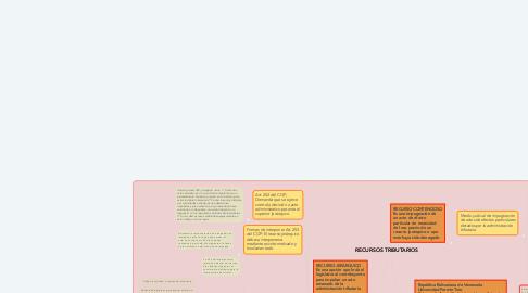 Mind Map: RECURSOS TRIBUTARIOS