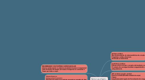 Mind Map: Doenças que atingem o  Sistema cardiovascular