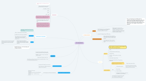 Mind Map: DC COLLECTIVE