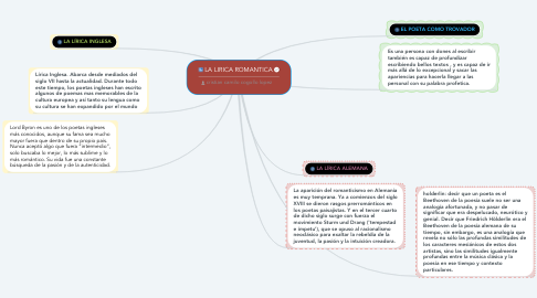 Mind Map: LA LIRICA ROMANTICA
