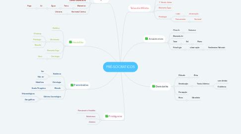 Mind Map: PRÉ-SOCRATICOS