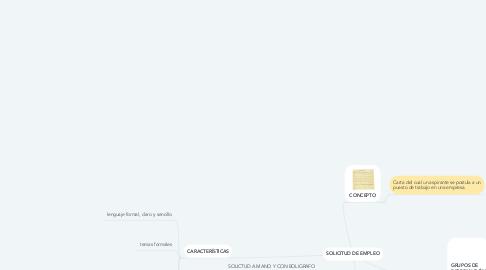 Mind Map: SOLICITUD DE EMPLEO