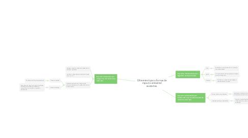 Mind Map: Diferentes tipos o formas de impacto ambiental existentes.