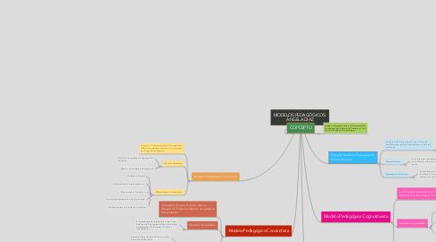 Mind Map: MODELOS PEDAGÓGICOS- ÁNGELA DÍAZ