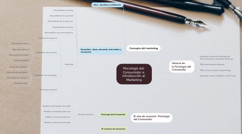 Mind Map: Psicología del  Consumidor e  introducción al  Marketing