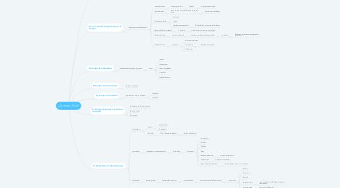 Mind Map: ¿Qué es el Ocio?