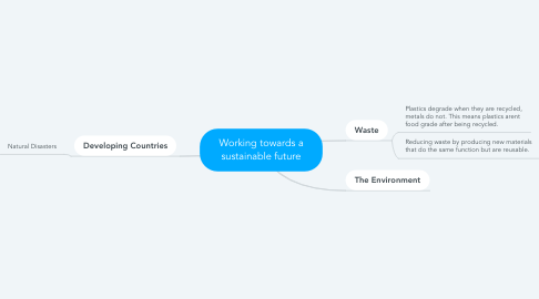 Mind Map: Working towards a sustainable future