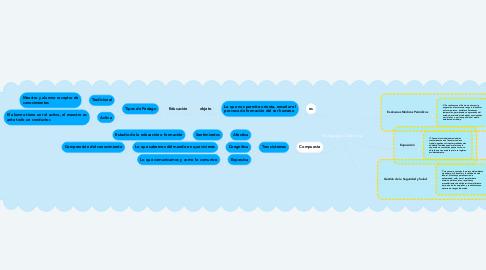 Mind Map: Pedagogía y Didáctica
