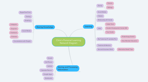 Mind Map: Chris's Personal Learning Network Diagram