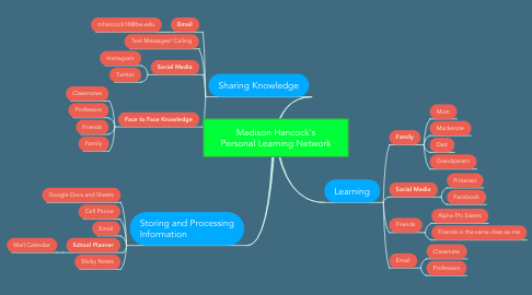 Mind Map: Madison Hancock's Personal Learning Network