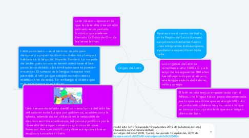 Mind Map: Origen del Latín