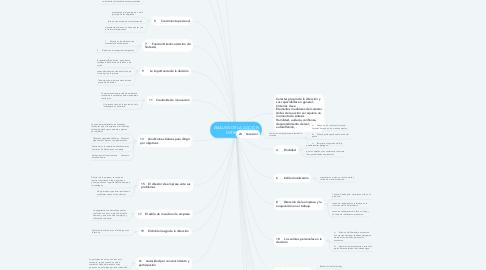Mind Map: ANÁLISIS DE LA ACCIÓN DIRECTIVA