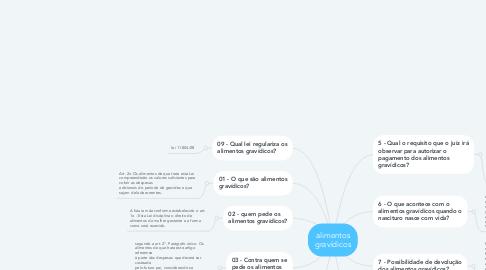 Mind Map: alimentos gravídicos
