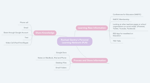 Mind Map: Rachael Gentry's Personal Learning Network (PLN)